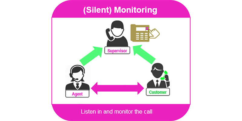 call monitoring