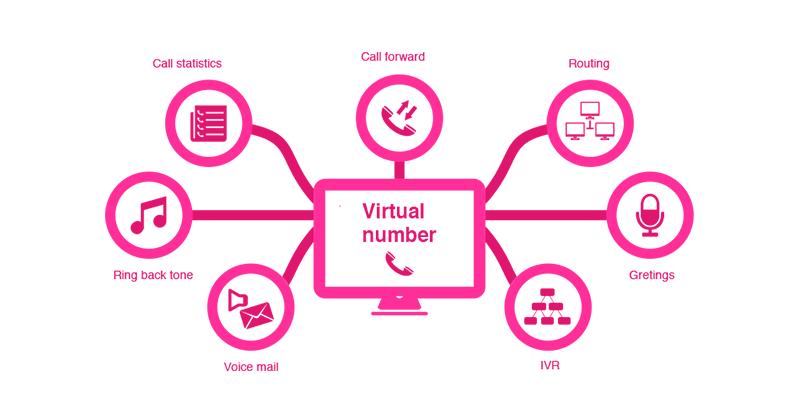 Virtual number